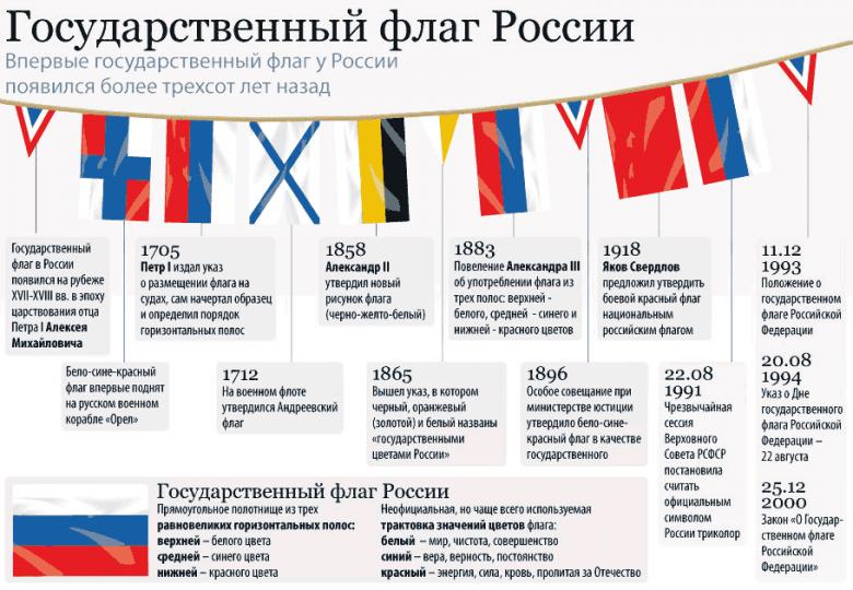 Распад СССР  Википедия